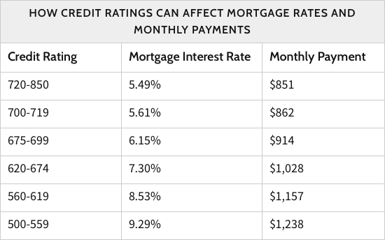 Why Your Credit Score Matters – Part I